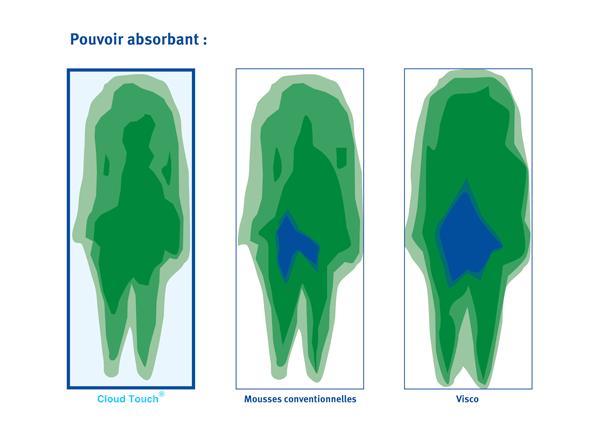 Perméabilité à l'air : la mousse CloudTouch évacue 10 fois plus efficacement la chaleur corporelle et la transpiration qu'une mousse traditionnelle
