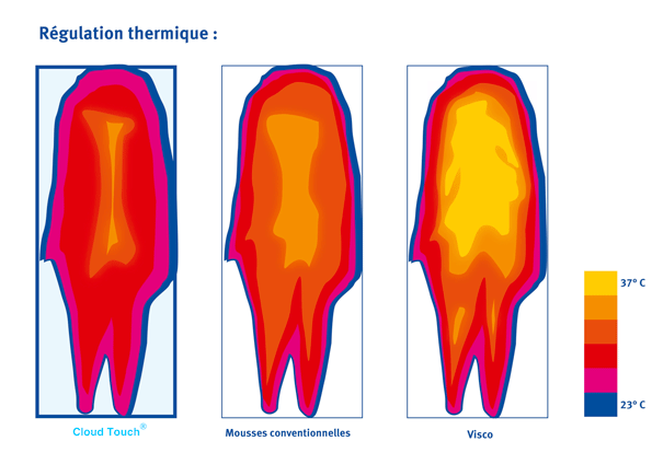 Regulation thermique : plus fraîche, la mouse CloudTouch permet aussi une meilleure régulation homogène de la chaleur corporelle